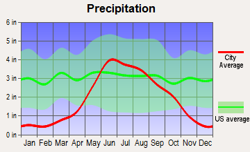 Oklee, Minnesota average precipitation
