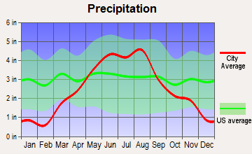 Prior Lake, Minnesota average precipitation