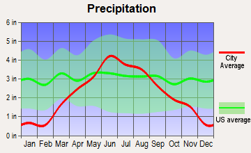 Renville, Minnesota average precipitation