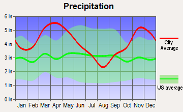 Hazen, Arkansas average precipitation