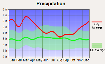 Prentiss, Mississippi average precipitation