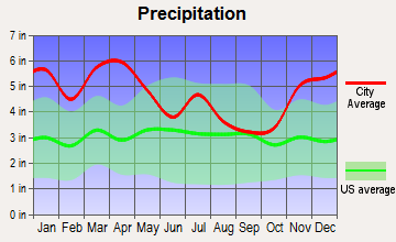 Pearl, Mississippi average precipitation
