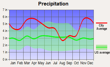 Olive Branch, Mississippi average precipitation
