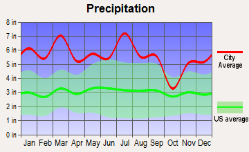 Lucedale, Mississippi average precipitation