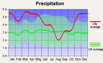 Leland, Mississippi average precipitation