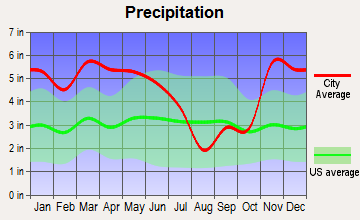 Drew, Mississippi average precipitation
