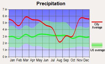 Doddsville, Mississippi average precipitation