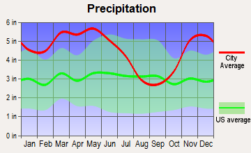 Sledge, Mississippi average precipitation