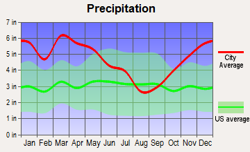 Cary, Mississippi average precipitation