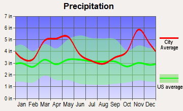 Jacksonville, Arkansas average precipitation