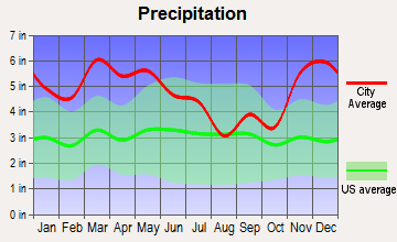 Walnut, Mississippi average precipitation