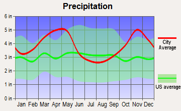 Jonesboro, Arkansas average precipitation