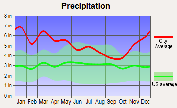 Sumrall, Mississippi average precipitation