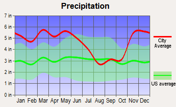 Sumner, Mississippi average precipitation