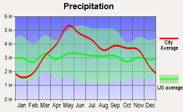 Smithton, Missouri average precipitation