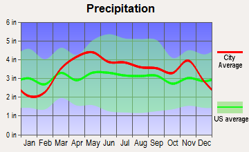 Cuba, Missouri average precipitation