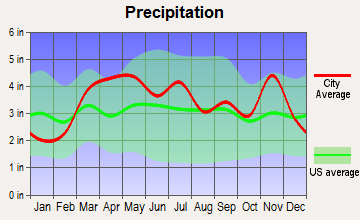 Bunker, Missouri average precipitation