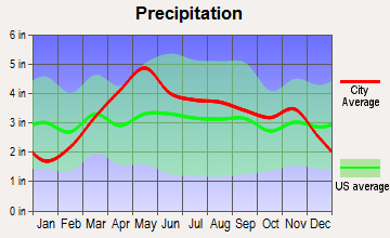 Ashland, Missouri average precipitation