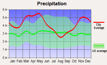 Moro, Arkansas average precipitation