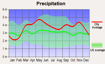 Fort Leonard Wood, Missouri average precipitation