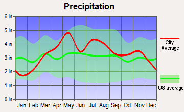 Hannibal, Missouri average precipitation
