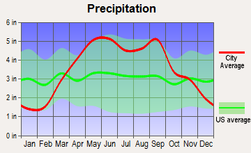Independence, Missouri average precipitation