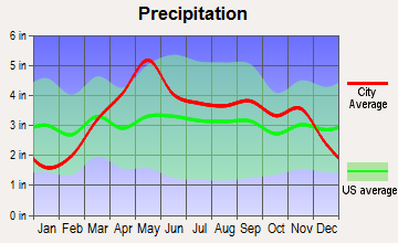 Jamestown, Missouri average precipitation