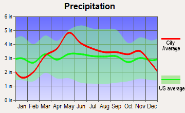 Jefferson City, Missouri average precipitation