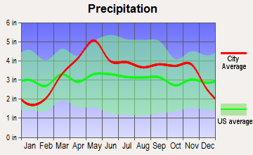 Laurie, Missouri average precipitation