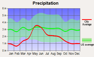 Monarch-Neihart, Montana average precipitation