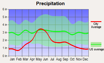 Shields Valley, Montana average precipitation