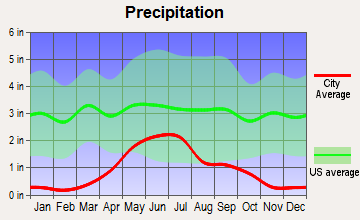 Fort Peck, Montana average precipitation
