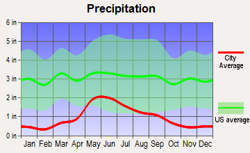 Havre North, Montana average precipitation