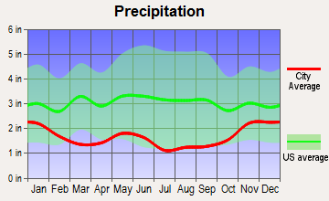 St. Regis, Montana average precipitation