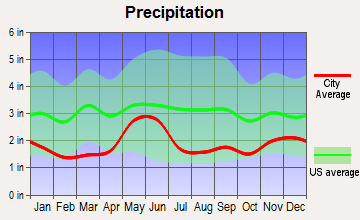 Woods Bay, Montana average precipitation