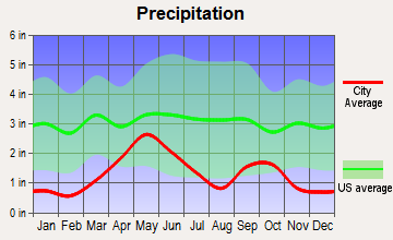 Crow Reservation, Montana average precipitation