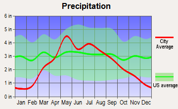 Western, Nebraska average precipitation