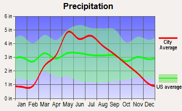 Weeping Water, Nebraska average precipitation