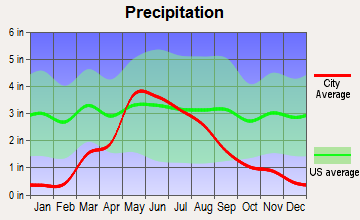 Sumner, Nebraska average precipitation