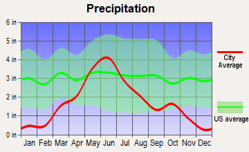 Stapleton, Nebraska average precipitation