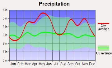 Prairie Grove, Arkansas average precipitation