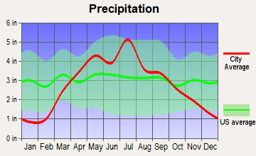 Nebraska City, Nebraska average precipitation