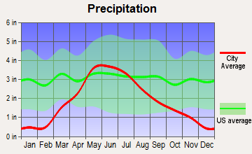 Callaway, Nebraska average precipitation