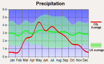 Blue Hill, Nebraska average precipitation