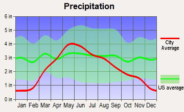Bloomfield, Nebraska average precipitation