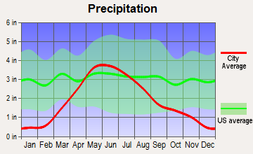 Arnold, Nebraska average precipitation