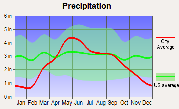 Arlington, Nebraska average precipitation