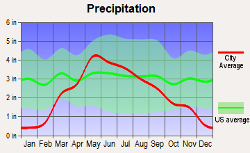 Albion, Nebraska average precipitation