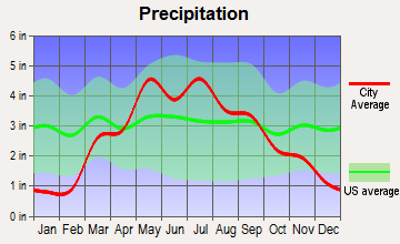 Lewiston, Nebraska average precipitation