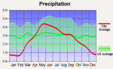 La Vista, Nebraska average precipitation